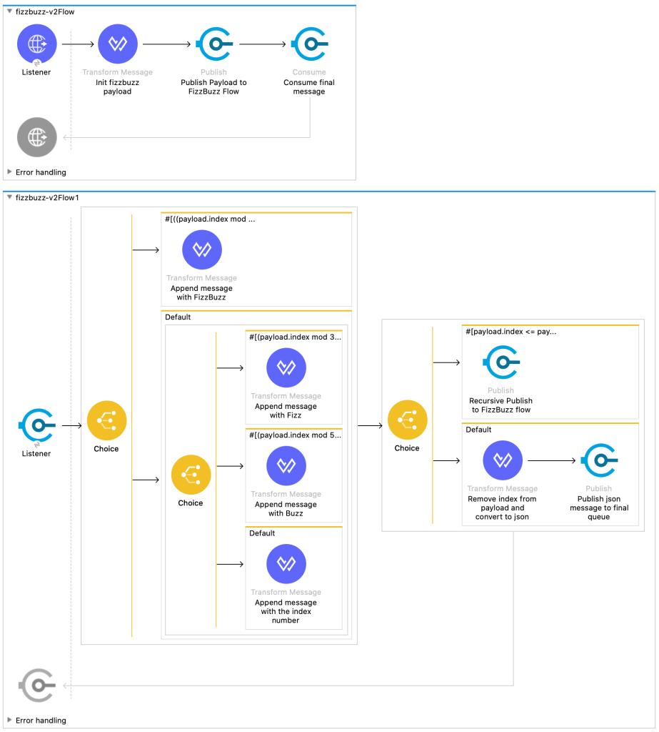 FizzBuzz on Mule 4 using loops via VM queue triggers