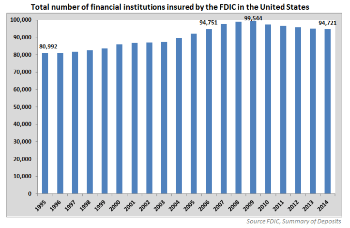 Total U.S. Bank Branches