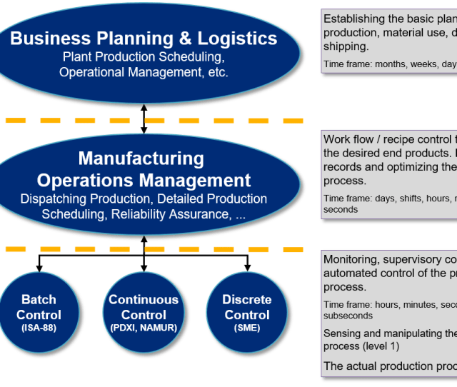 Ats Is One Of The Worlds Leading Manufacturing Execution Systems Mes Manufacturing Operations Management Mom Specialists With Global Delivery
