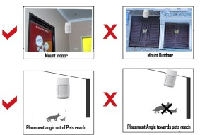 PIR Motion Sensor Placements | Security Alarm Systems Manufacturer