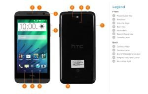 HTC Desire 610 (0P9O110) Diagram  AT&T Device Support