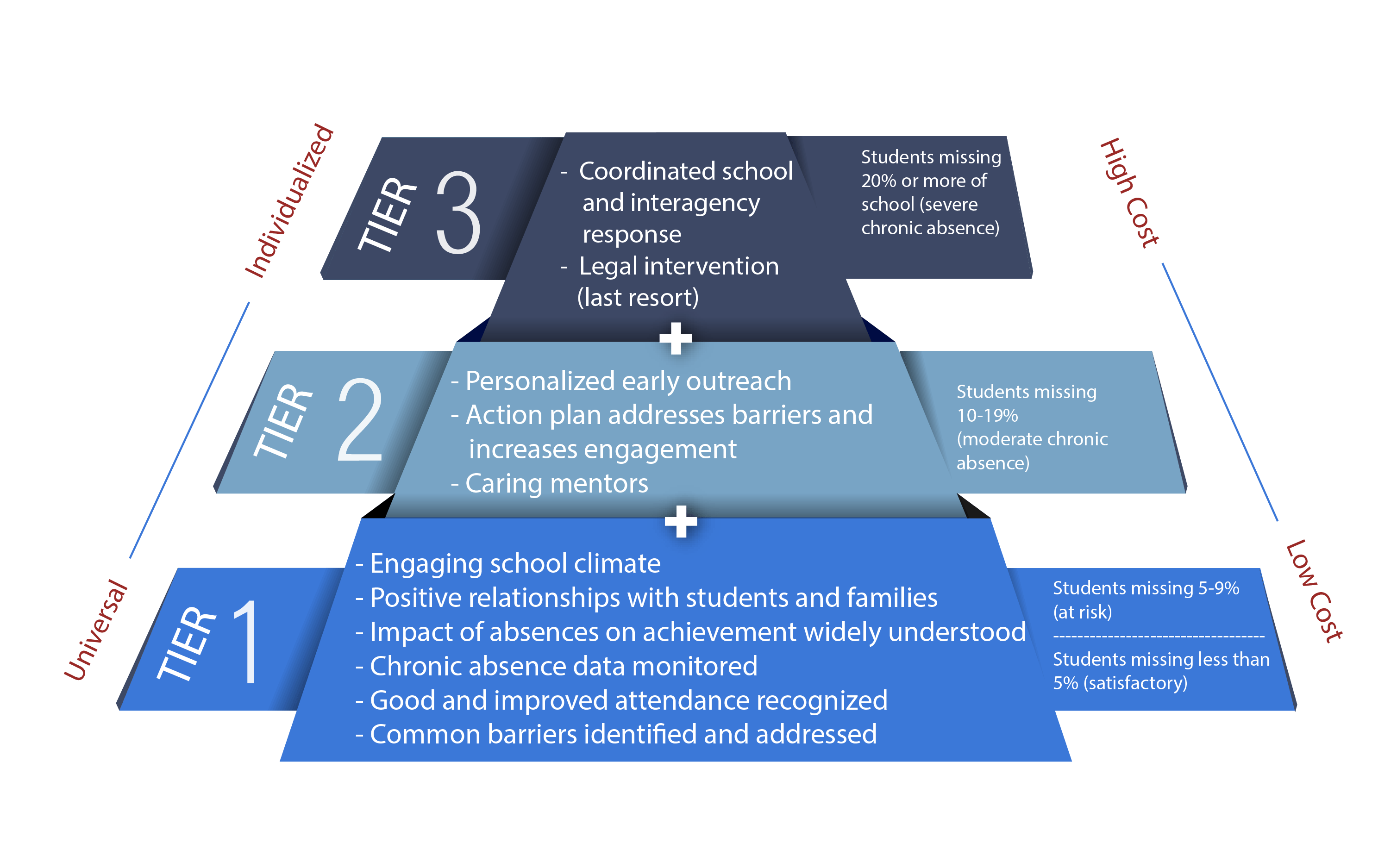 What Is The Elementary Success Mentor Strategy