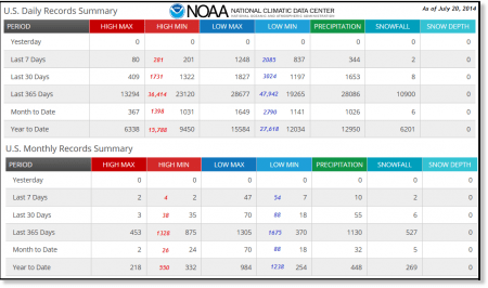 NOAA_Records_Summary_20Jul2014