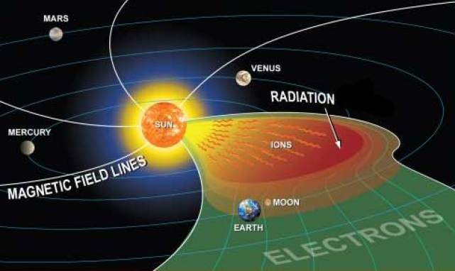 sun-earth-ions