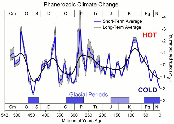"""Phanerozoic Alterações Climáticas"".  Sob CC BY-SA 3.0 via Wikimedia Commons -"