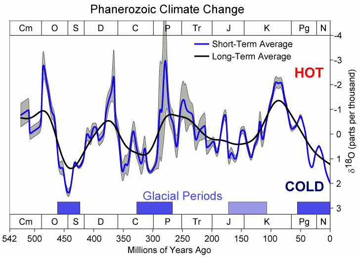"""Phanerozoic Climate Change"". Con licenza CC BY-SA 3.0 tramite Wikimedia Commons -"