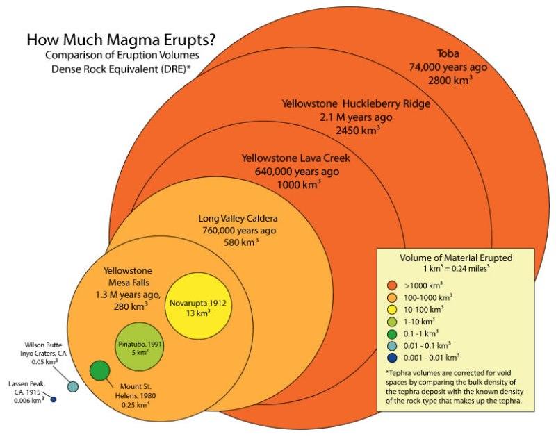 volcano-eruptioin-size-comparison-usgs