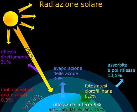 Costante solare