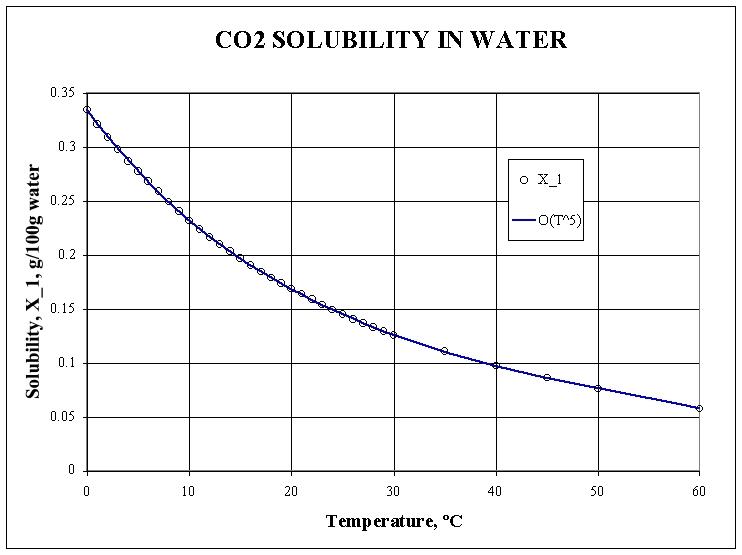 CO2-06