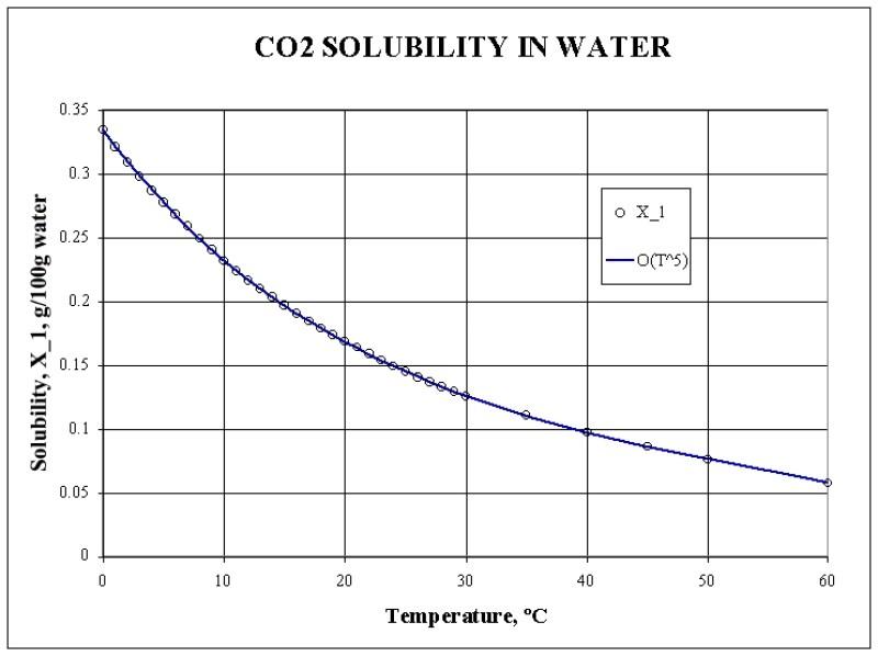 CO2 Solubilità