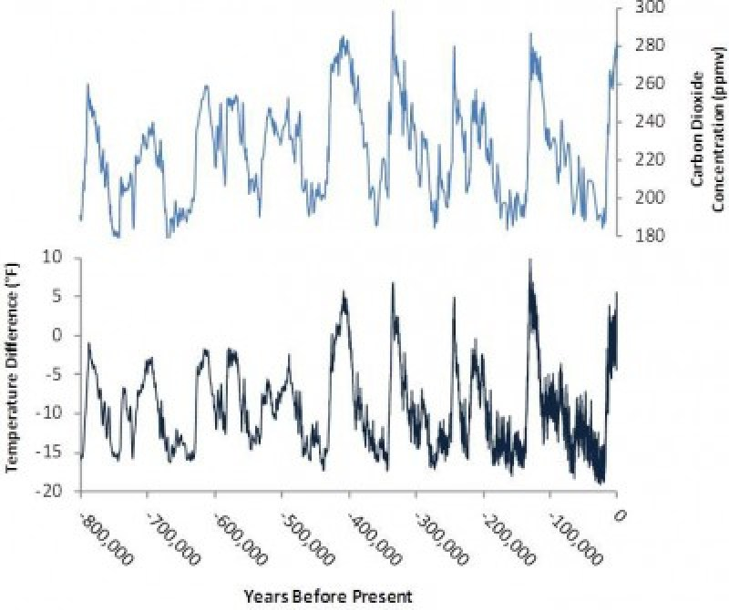 WarmingCoolingCycle_vs_CO2-800Kyrs-From_EPA