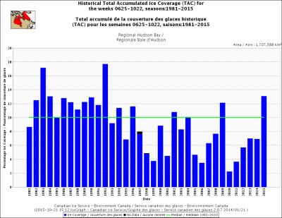 Hudson-Bay-Ice-Cobertura-Oct2015-672x372
