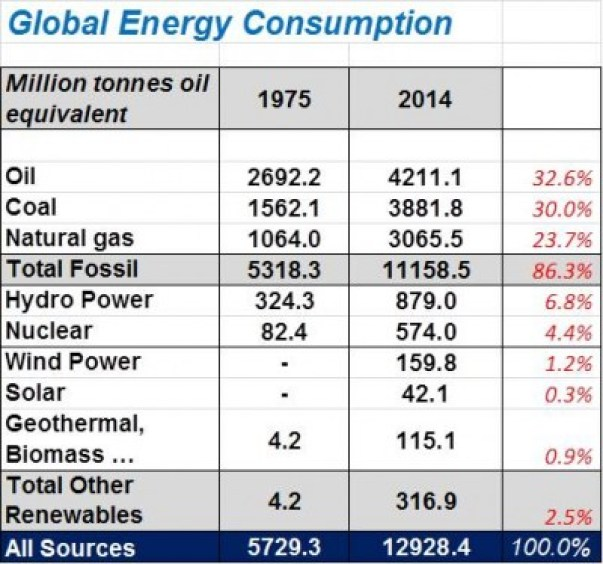 energy-consumption-1975-and-2014-emf