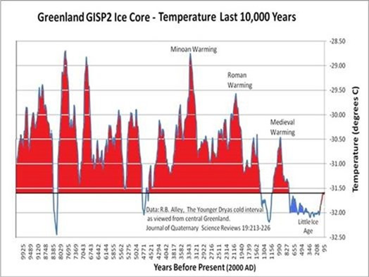 Holocene-Temperature-Record-Dr-Tim-Ball