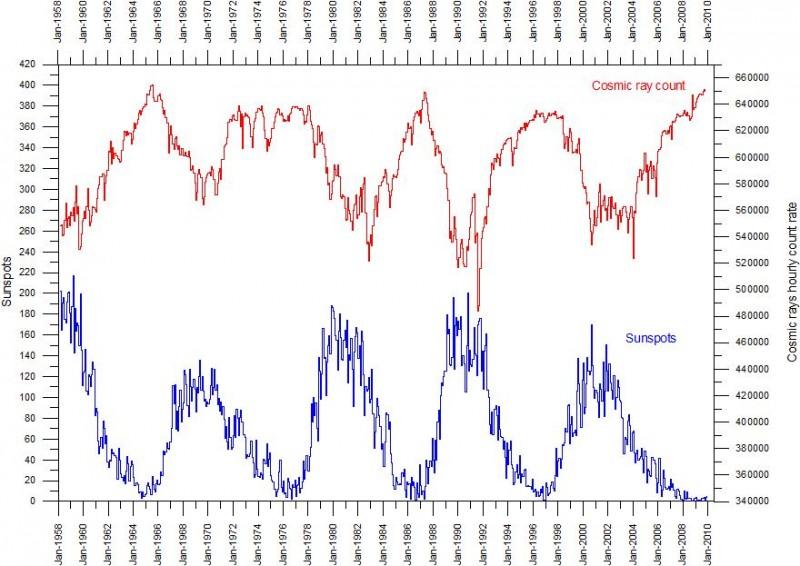correlazione cicli solari e raggi cosmici