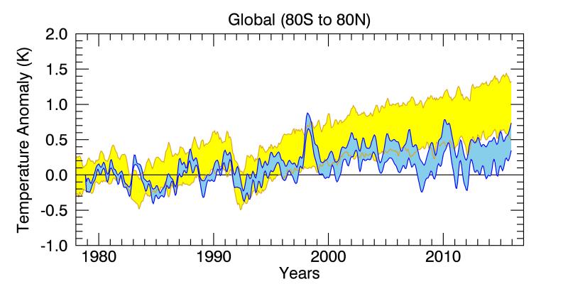 RSS_Model_TS_compare_globe