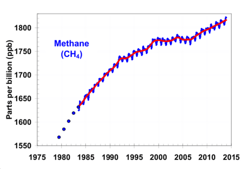 methane-concentrations