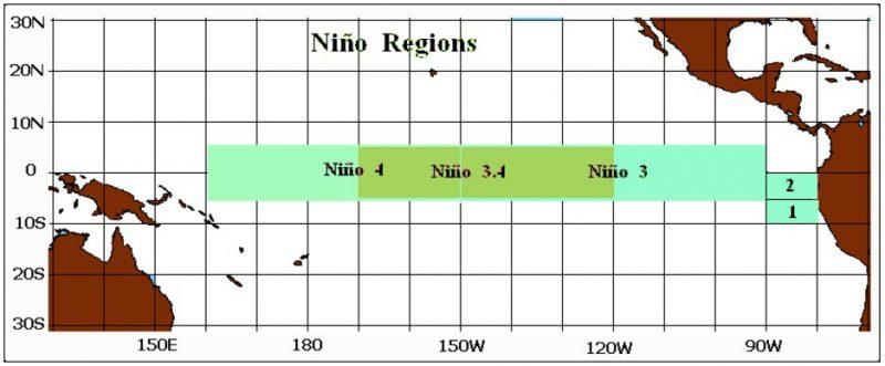 nino_regions