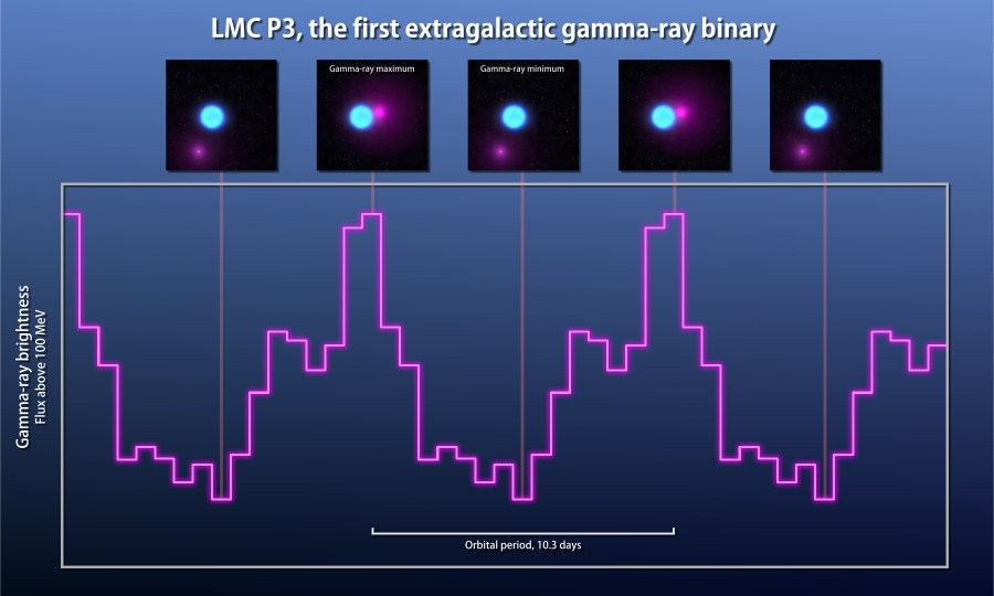 lmc_p3_light_curve
