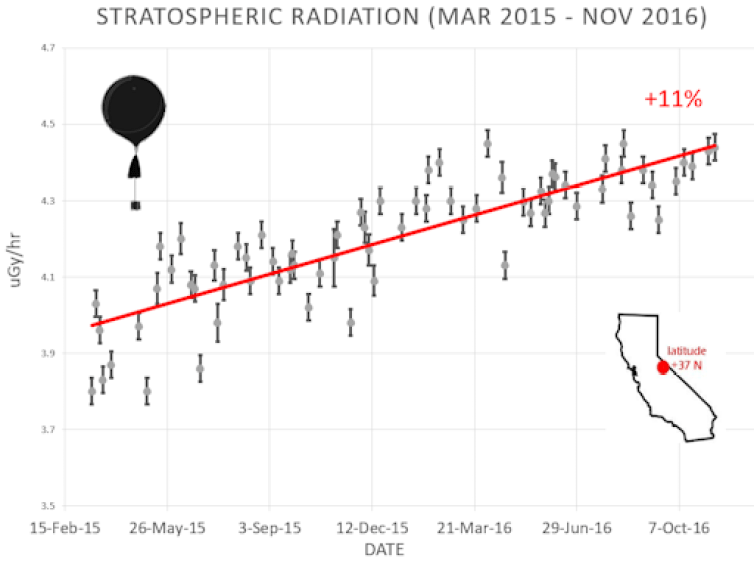 stratosphere_11nov16_strip