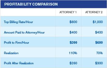 AttorneyProfitabilityComparison