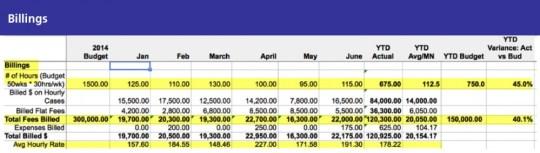 Financial Checkup - Billables
