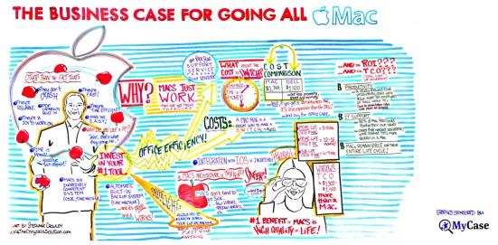 BusinessCaseforGoingAll Mac copy