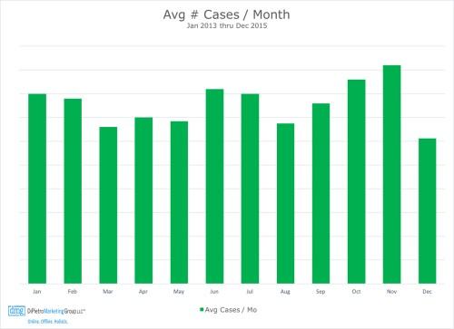 Figure 1 Chart-AvgCasesByMonth