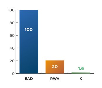 Chart 5: Return on RWA of the operation with a risk mitigant 12.5%