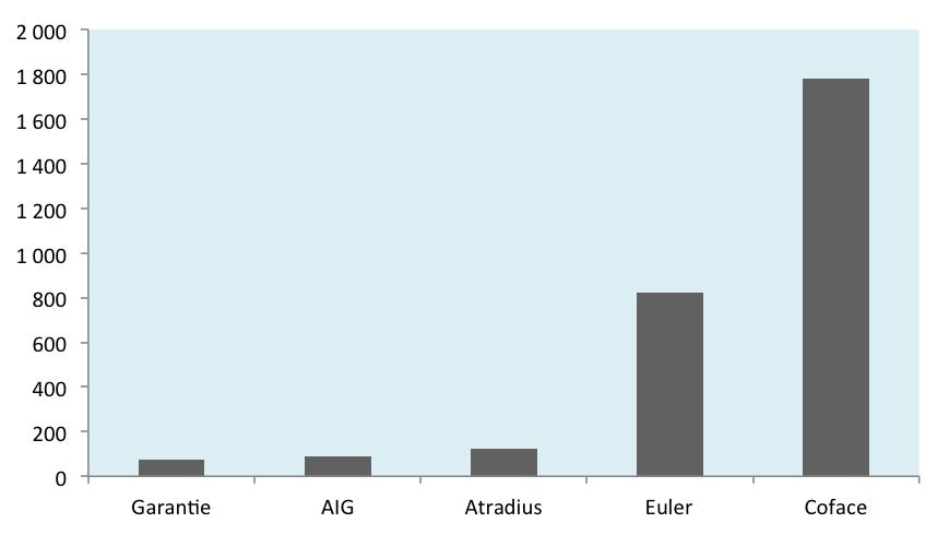 Graphique 1 – Nombre de polices en vigueur pour les assureurs privés