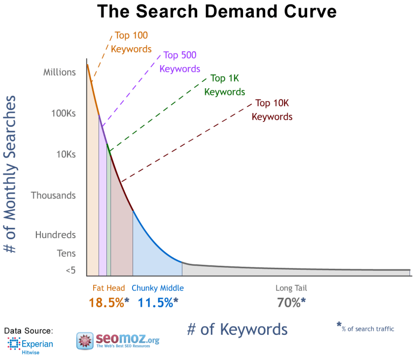 search demand curve longtail keywords