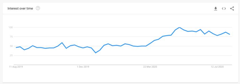Google Trends Ecommerce
