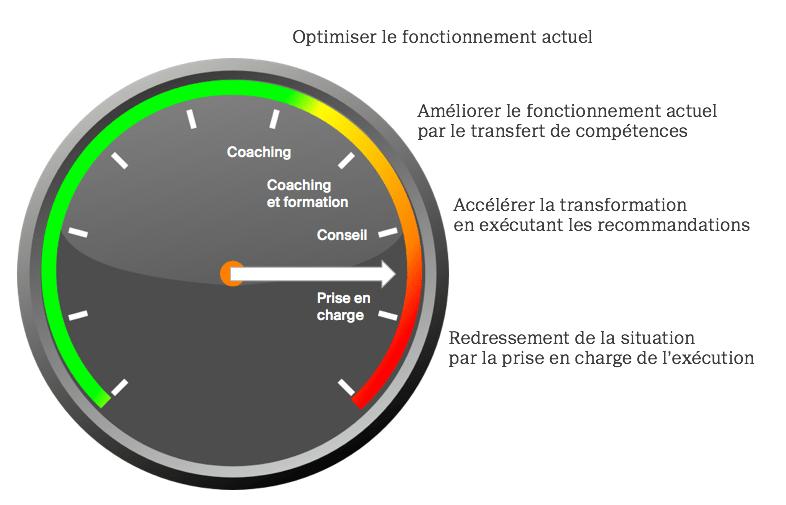 Agilite-organisationnelle-transformation