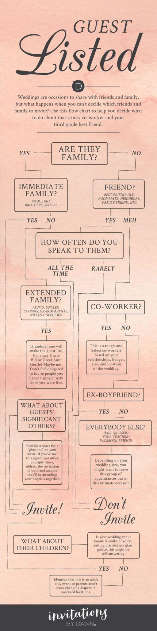 Flow Chart for Guest List Management | Audere Events | Lake Tahoe Wedding + Event Planner