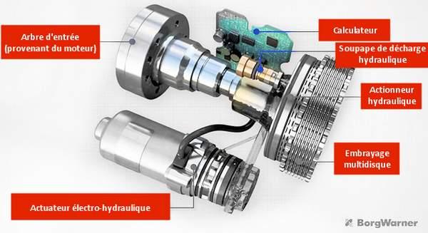 Fonctionnement transmission Haldex