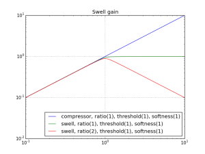 ATKAutoSwell gain function