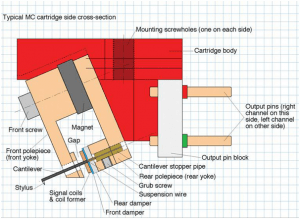 Moving Coil Cartridge Diagram