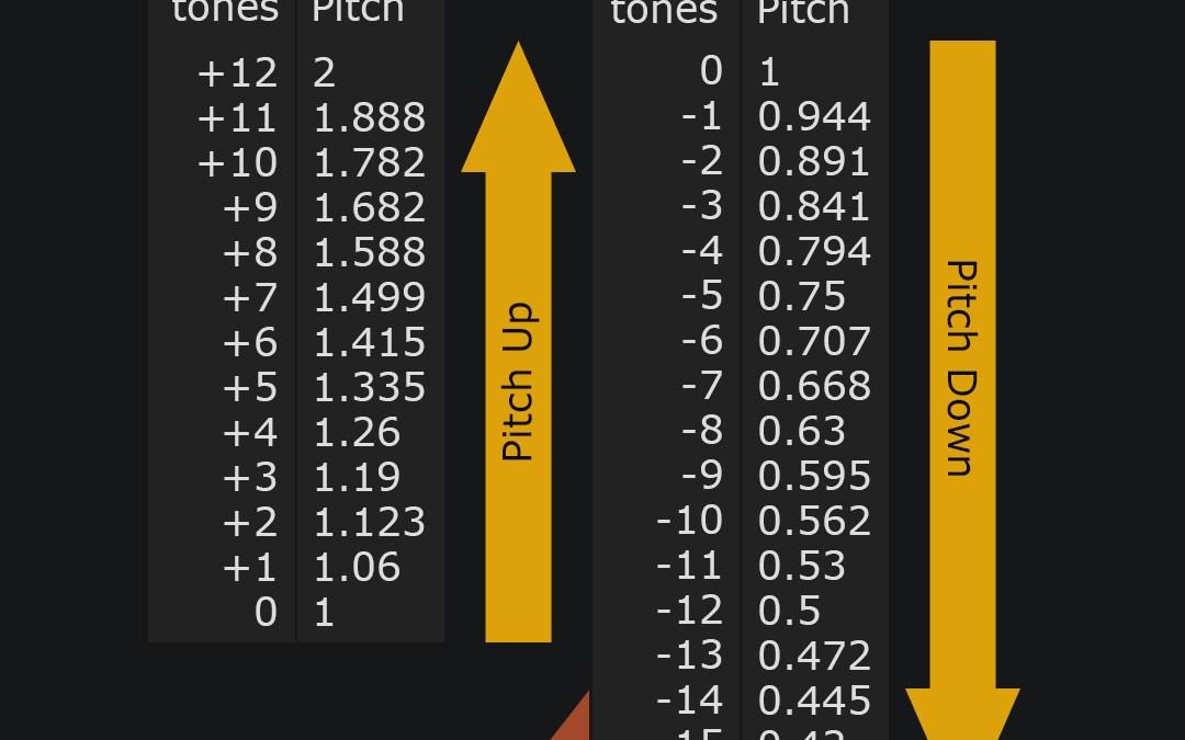 [Quick Tip] UE4 pitch modulation comparison table