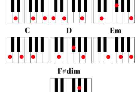 E M Piano Chord Full Hd Pictures 4k Ultra Full Wallpapers