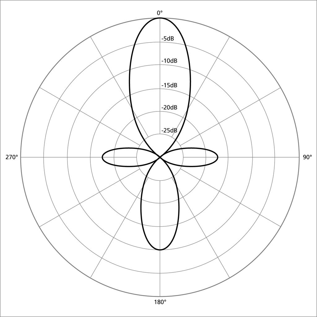 1024px polar pattern directional