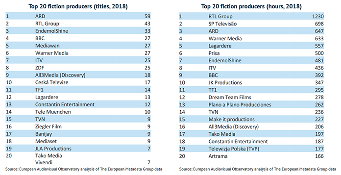 ficcion UE 2015 2018 productores
