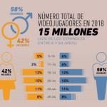 España es uno de los 10 principales mercados de videojuegos del mundo con más de 15 millones de usuarios