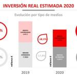 El cine, a la cola de la inversión publicitaria en España en 2020 con una caída del 73 por ciento