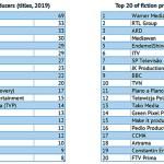 La Unión Europea produjo mil obras de ficción televisiva en 2019
