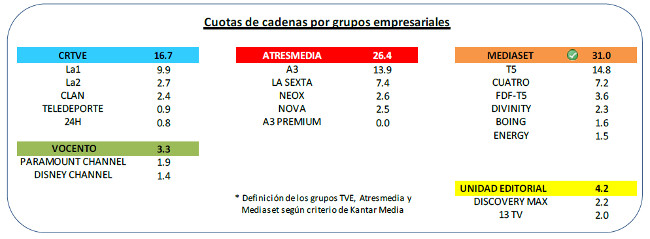Audiencia grupos abril 2015