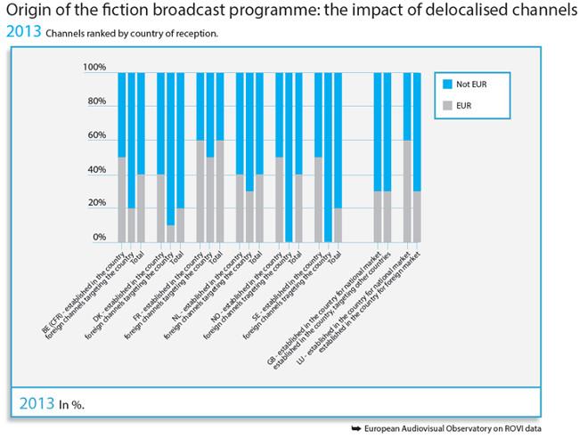Ficcion en TV europea deslocalizacion