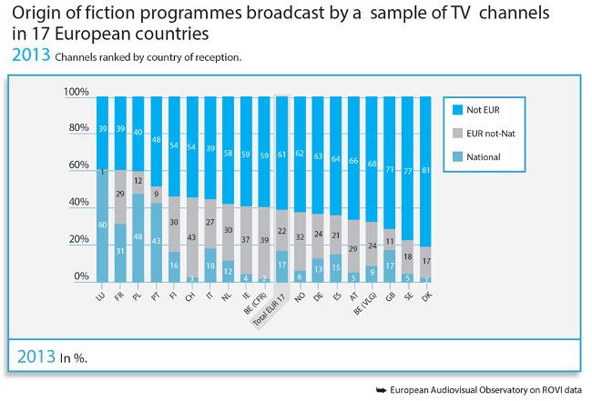 Ficcion en TV europea origen
