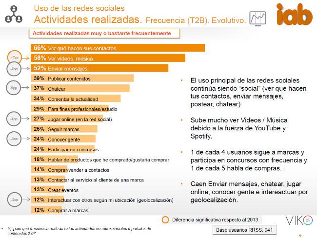 IAB redes sociales uso 2015