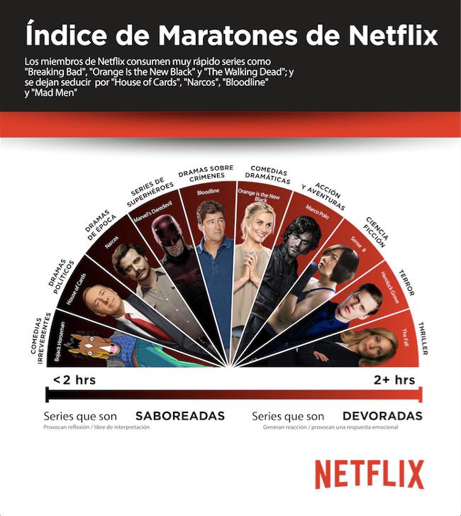 Netflix maratones junio 2016