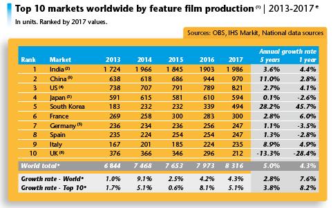 Resultado de imagen para mercado cinematográfico europeo